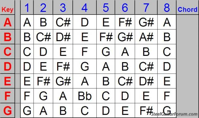 The Steel Guitar Forum :: View topic - NEED HELP with Nashville Number System