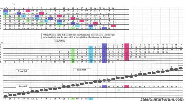 Guitar steel guitar tablature : The Steel Guitar Forum :: View topic - Fretboard diagrams for non ...