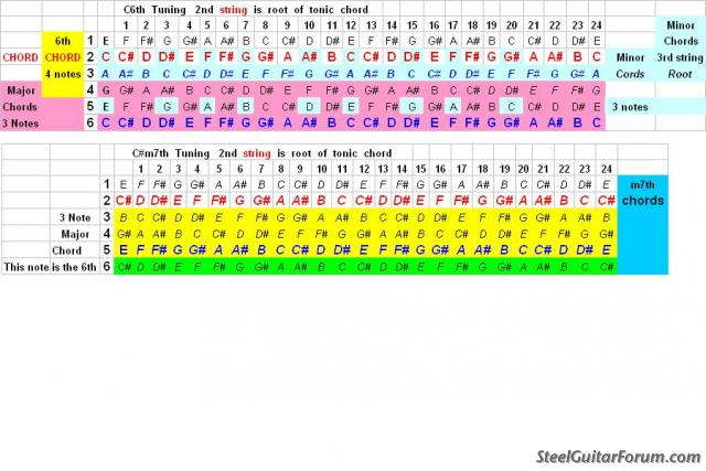 Guitar steel guitar tablature : The Steel Guitar Forum :: View topic - CHORDS for a 6string tuned ...