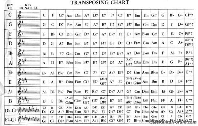 Sometimes It S Just Easier To See A Quick Reference And Get On With So Here Handy Transposing Chart That Was Lurking My Computer