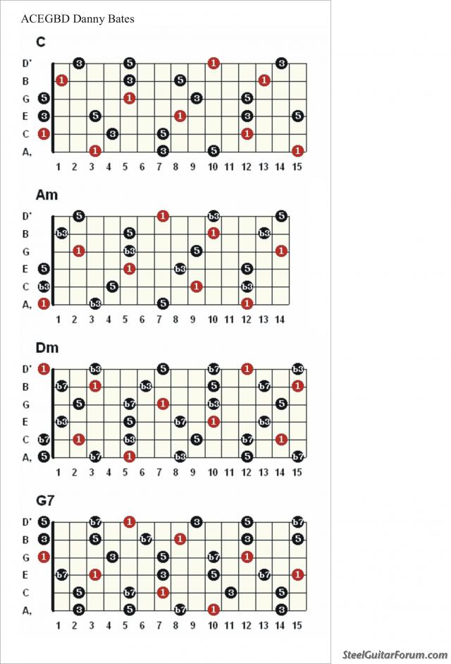 An Ideal 6-String Lap Steel Tuning : The Steel Guitar Forum