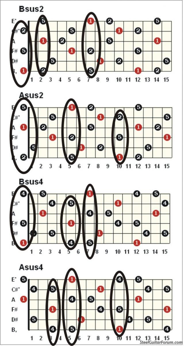 chord bsus