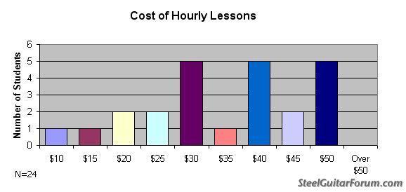 Sondage Steeler 651_cost_lessons_1