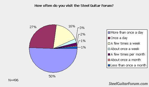 Sondage Steeler 651_forum_visits_1