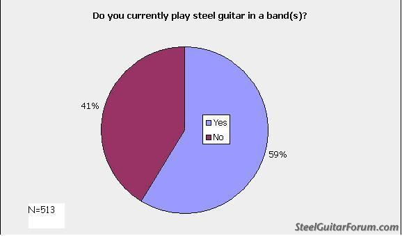 Sondage Steeler 651_play_in_bands_1