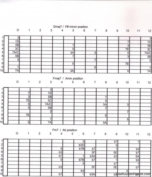 Fmaj7th Guitar Chord