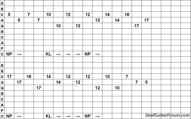 Divers Tabs PSG C6 1421_12_WK_THIRDS_Dm7__REVERSE_TAB_JPG_1