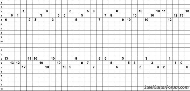 Divers Tabs PSG C6 1421_4_WK_Gm7_over_C7_TAB_JPG_1