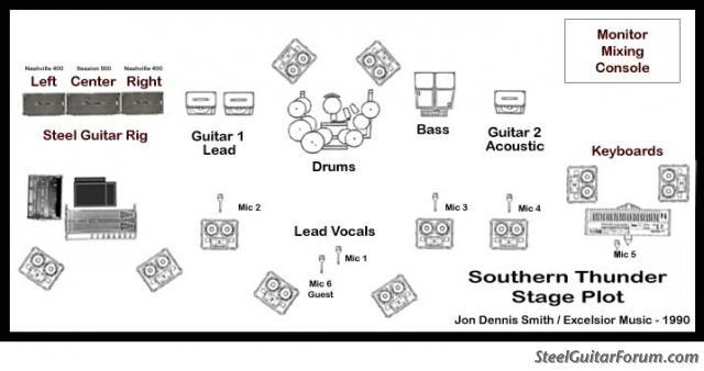 Stage Setup Diagram Pulsecode Org