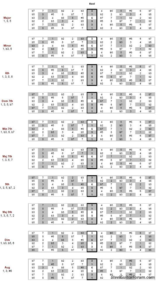 The Steel Guitar Forum View Topic C6th Chord Positions