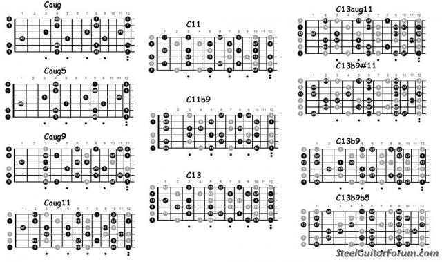 The Steel Guitar Forum :: View topic - C6 (or any other tuning ...