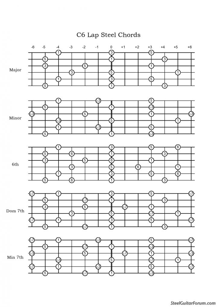 Tablatures C6th Lap Steel