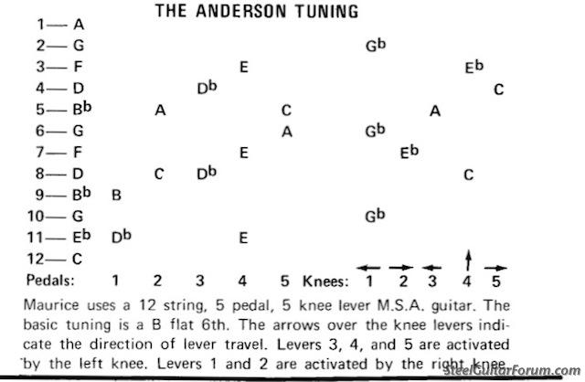 The Steel Guitar Forum :: View topic - Ancient Bb6 Copedents