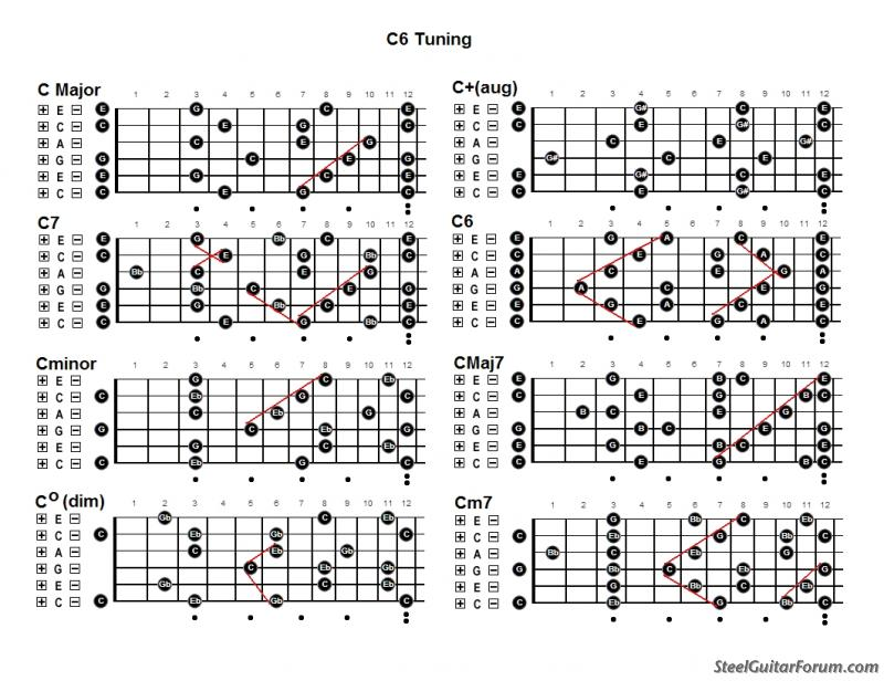 The Steel Guitar Forum :: View topic - Basic C6th Chord Grips