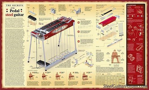 beautiful pedal steel diagram poster the steel guitar forum. Black Bedroom Furniture Sets. Home Design Ideas
