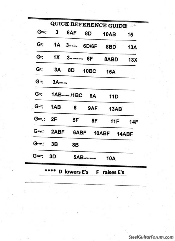 The Steel Guitar Forum :: View topic - E9 Chord Chart