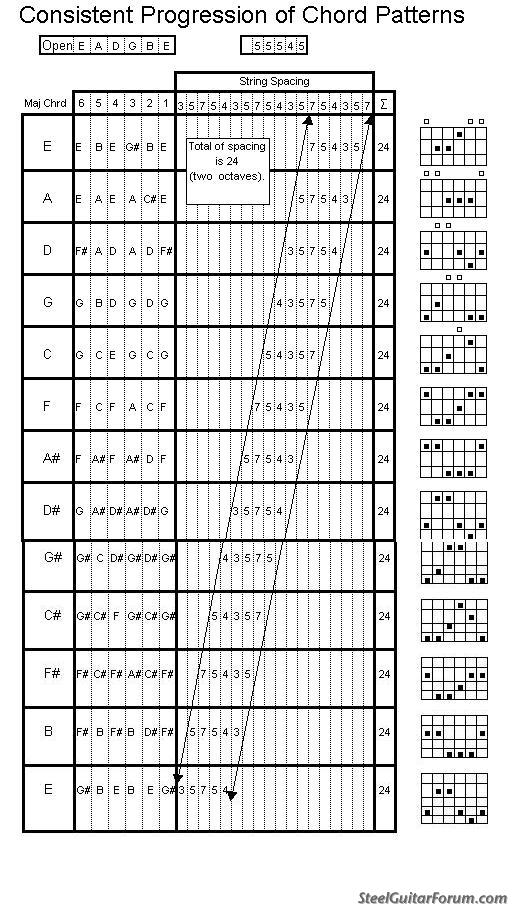 The Steel Guitar Forum View Topic The Consistency Of Chord Patterns