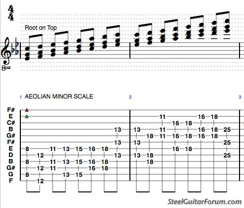 The Steel Guitar Forum :: View topic - E9 Lap Steel - Demo ...