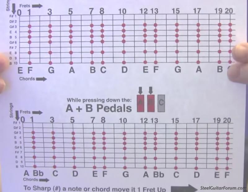The Steel Guitar Forum View Topic Tuning Question