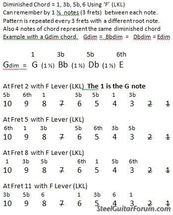 The Steel Guitar Forum :: View topic - Making a dim chord with F Lever